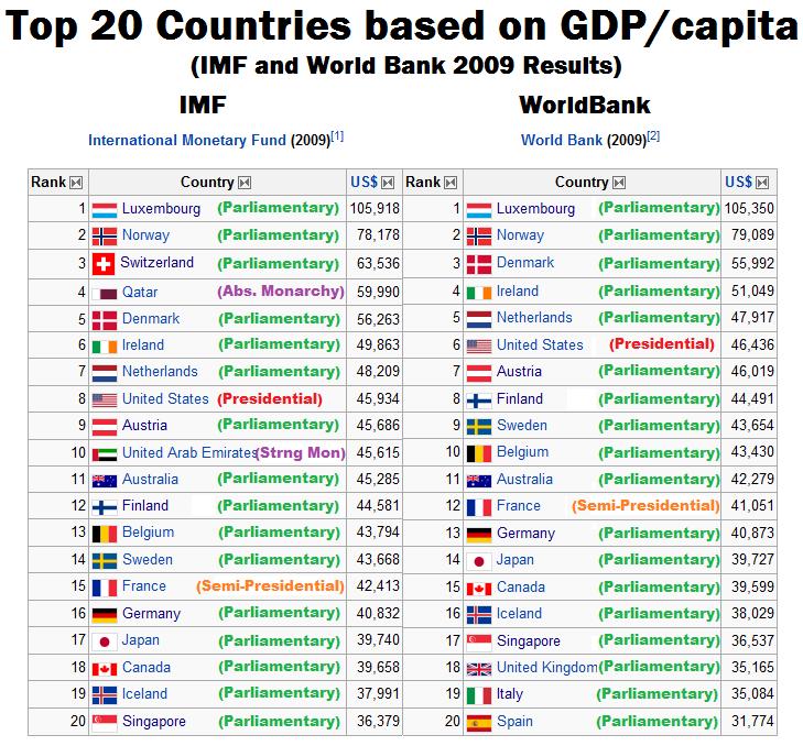 International Business: International Business Countries Ranking