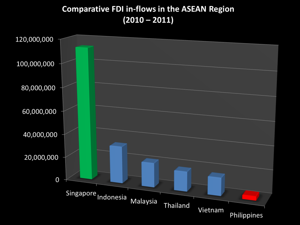 ASEAN with Singapore