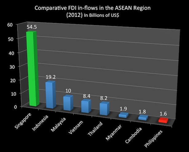 2012 FDI in ASEAN