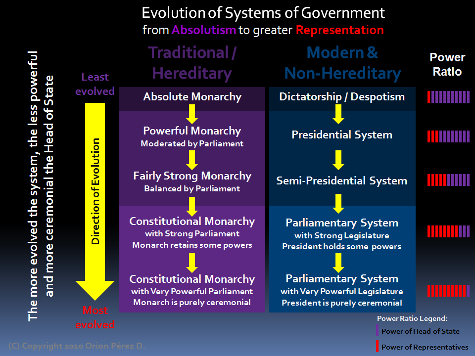 """american presidential system vs canadian parliamentary sys The orange revolution and political changes in  the orange evolution the """"orange revolution"""" and  a return to the presidential-parliamentary system,."""