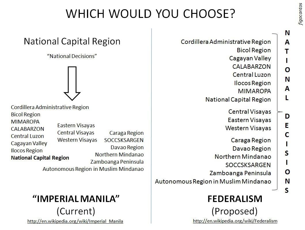 Figo's Federalism Diagram - The CoRRECT™ Movement Website