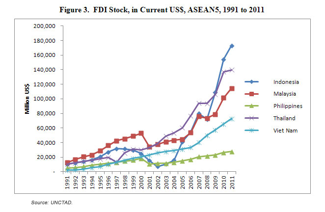 Here's how bad the level of FDI has been in the Philippines when compared to the rest of ASEAN.