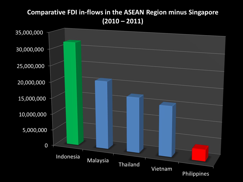 Asean minus Singapore