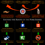 Infographic: Solutions to the Root Causes of the Pork Barrel