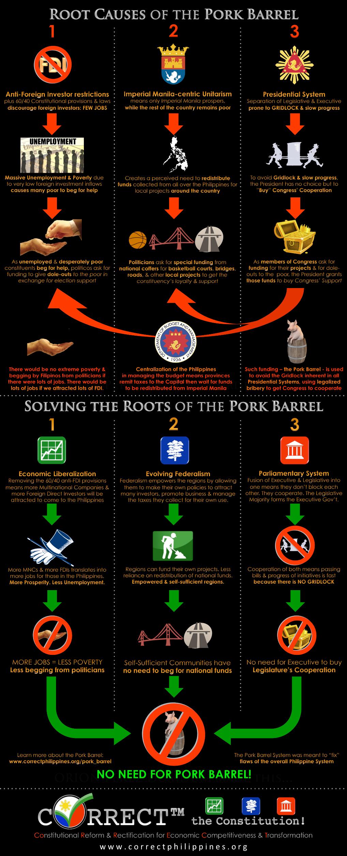 Pork Barrel Solutions Infographic (1024 width)